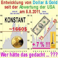 SilberRakete_Gold-Dollar-Abwertung-USA
