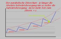 GJ-parabolischer_Zitterchart