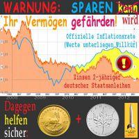 SilberRakete_Sparen-Zinsen-Inflation-Gold-Silber