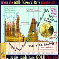 SilberRakete_GOFO-GOLD-Forward-Rate-negativ-GOLD-fast-alle-Sag-mir-wo-die-Barren-sind