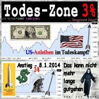 SilberRakete_USA-Dollar-Anleihen-10Jahre-3Prozent-Todes-Zone-Tod